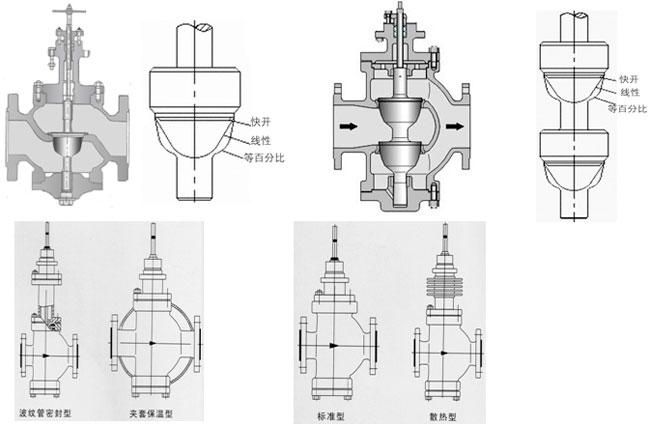 zmap(n)气动调节阀产品执行机构主要技术参数图片