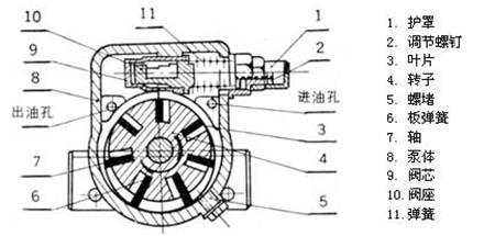 当油枪橡胶关闭,电机仍驱动叶片泵工作时,叶片泵内油压将会随之升高